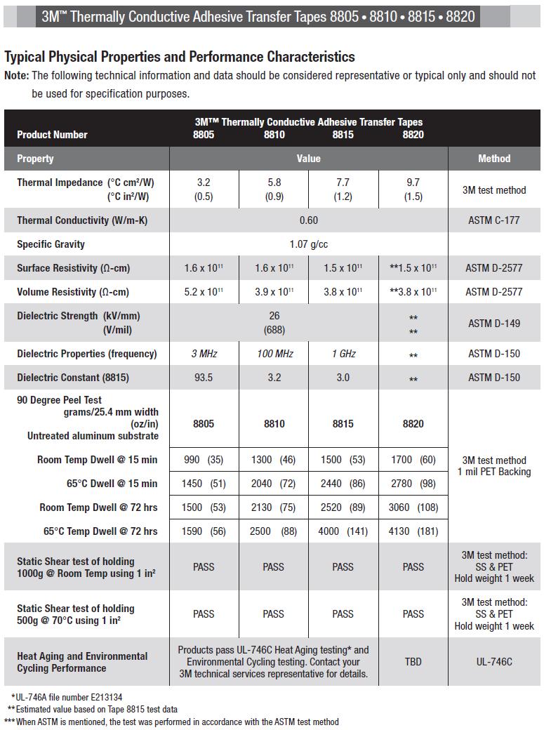 3M termisk ledende klæbemiddel overførsel tapes datablad