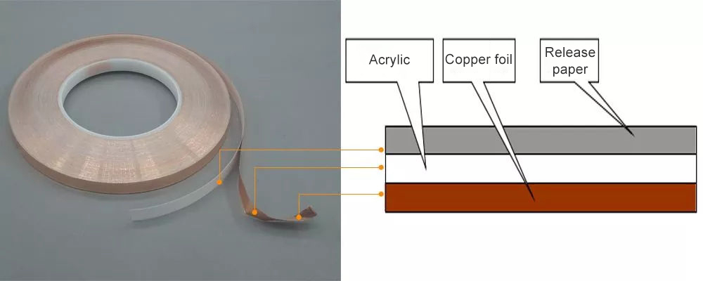 Copper foil tape structure