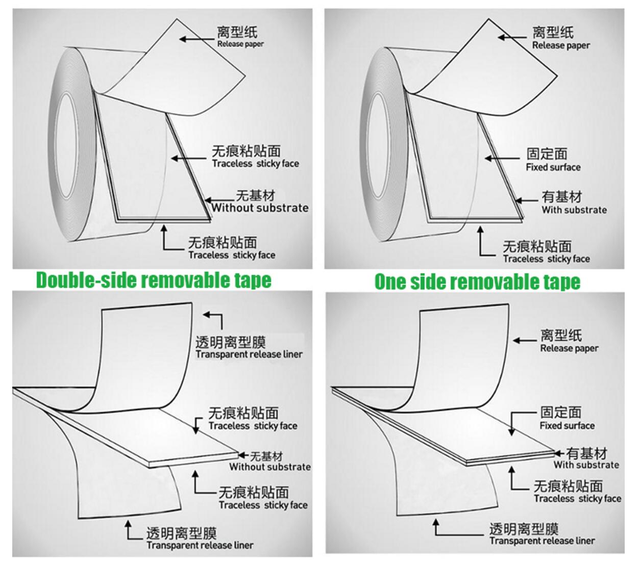 Grip Reusable Tape Classification