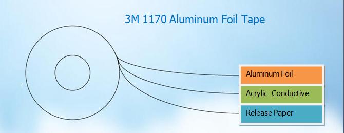 3M 1170Aluminum Folienband Struktur