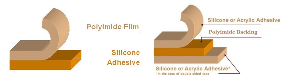 Polyimide  tape structure