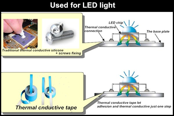 एलईडी प्रकाश के लिए 3M थर्मल प्रवाहकीय चिपकने वाला टेप हस्तांतरण