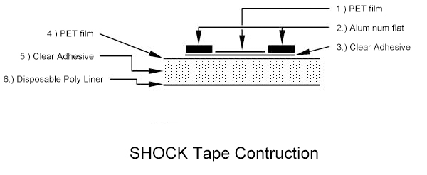 Bird Shock Tape Construction